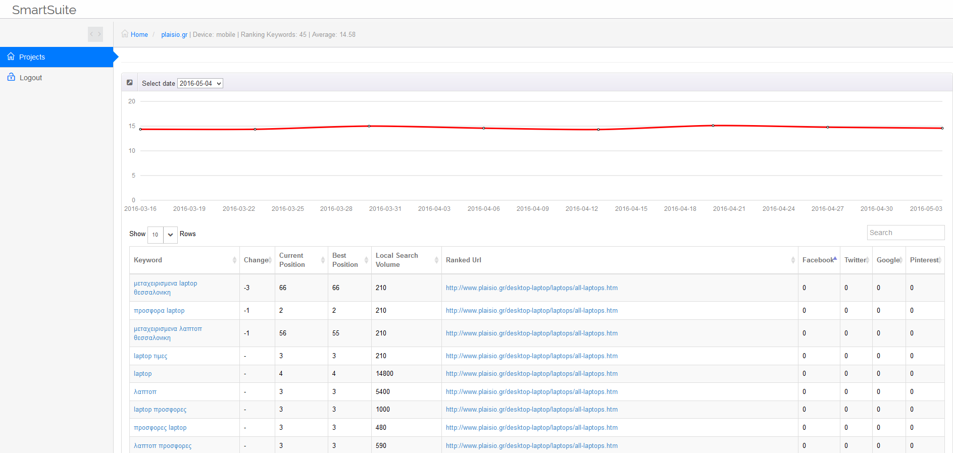 Smart SEO Suite's keyword rankings overview